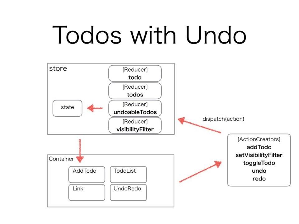 Todos with Undo