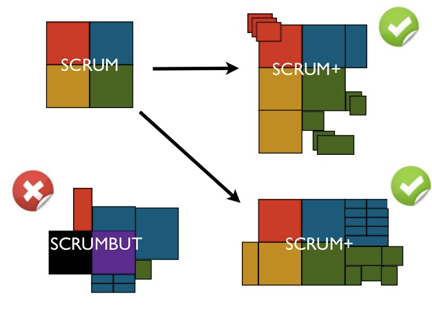 Adaptar o Scrum