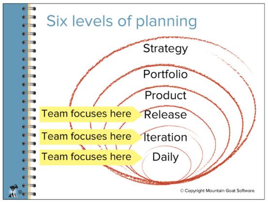 6 Níveis de Planejamento de Mike Cohn