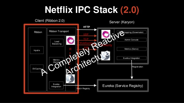 microservices-at-netflix-challenges-of-scale-25-638