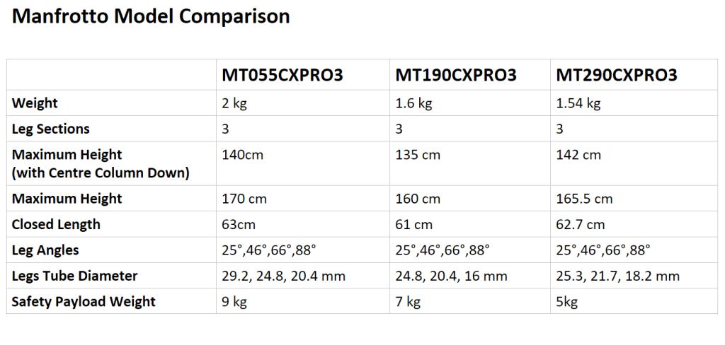 Manfrotto Tripod Model Comparison Table