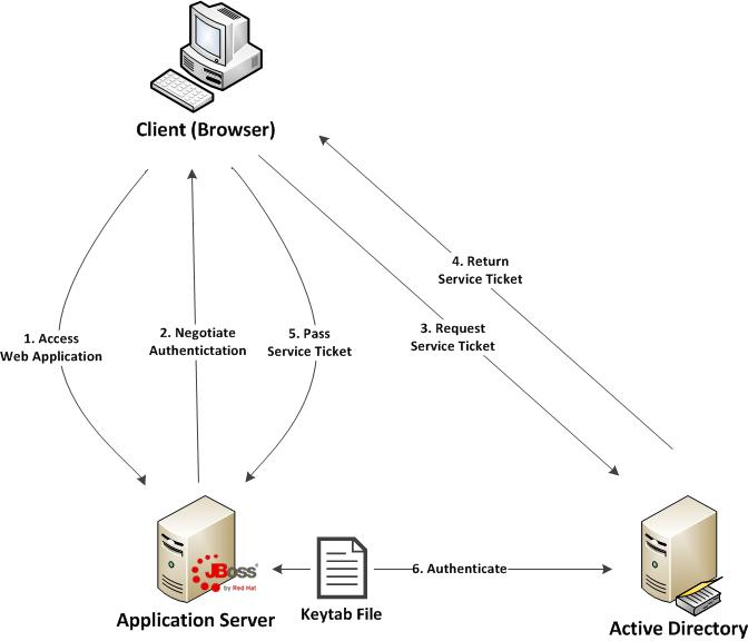 Integrated Windows Authentication (SPNEGO) on JBoss EAP 6.1