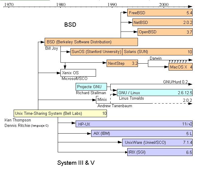 De Unix a Linux, historia y características