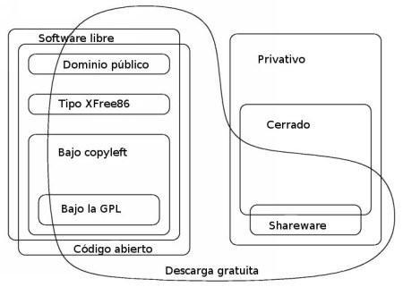Software libre, su definición y categorías