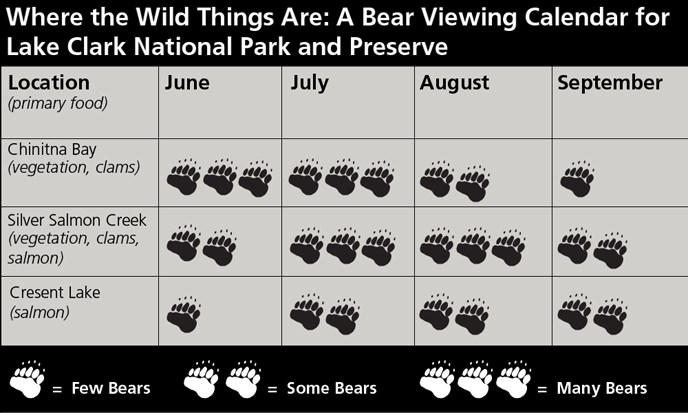 Bear viewing calendar of Lake Clark National Park and Wildlife Preserve - Courtesy of NPS