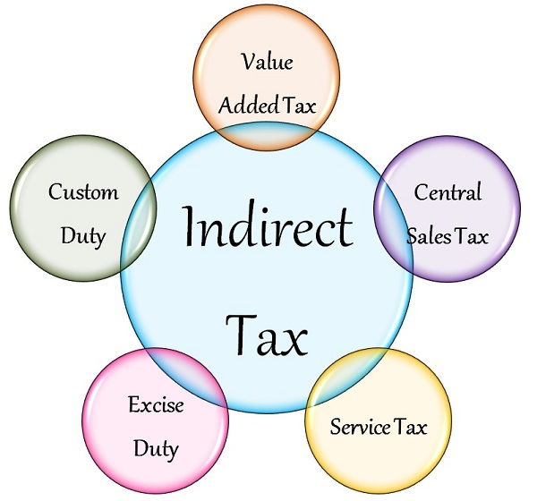 Goods and Service Tax: The effects Real Estate will have