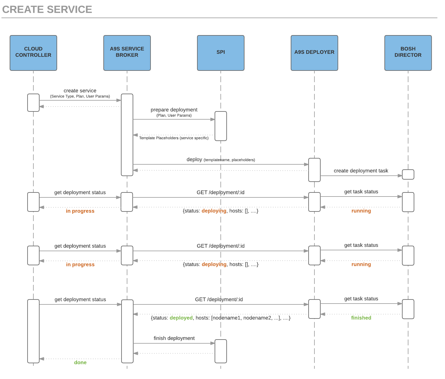 hight resolution of sequence diagram illustrating the information flow creating postgresql service instance