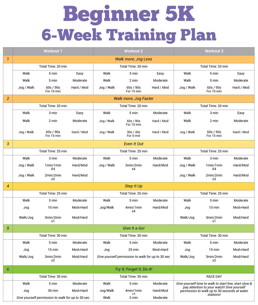 Beginner 5K Training Plan Train In Just Six Weeks
