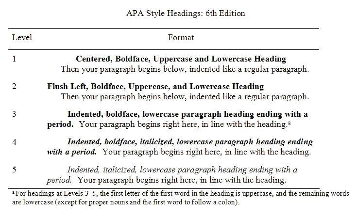 APA Style Headings 6th Ed