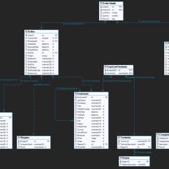 Adventureworks 2012 Diagram Ford Sierra Radio Wiring Reverse Engineering Tour Visualizing Databases With Data