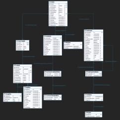 Adventureworks 2012 Diagram Garage Lighting Wiring Uk Reverse Engineering Tour Visualizing Databases With Data