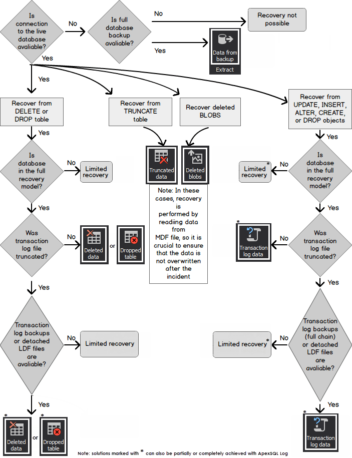 SQL Server database recovery flow chart