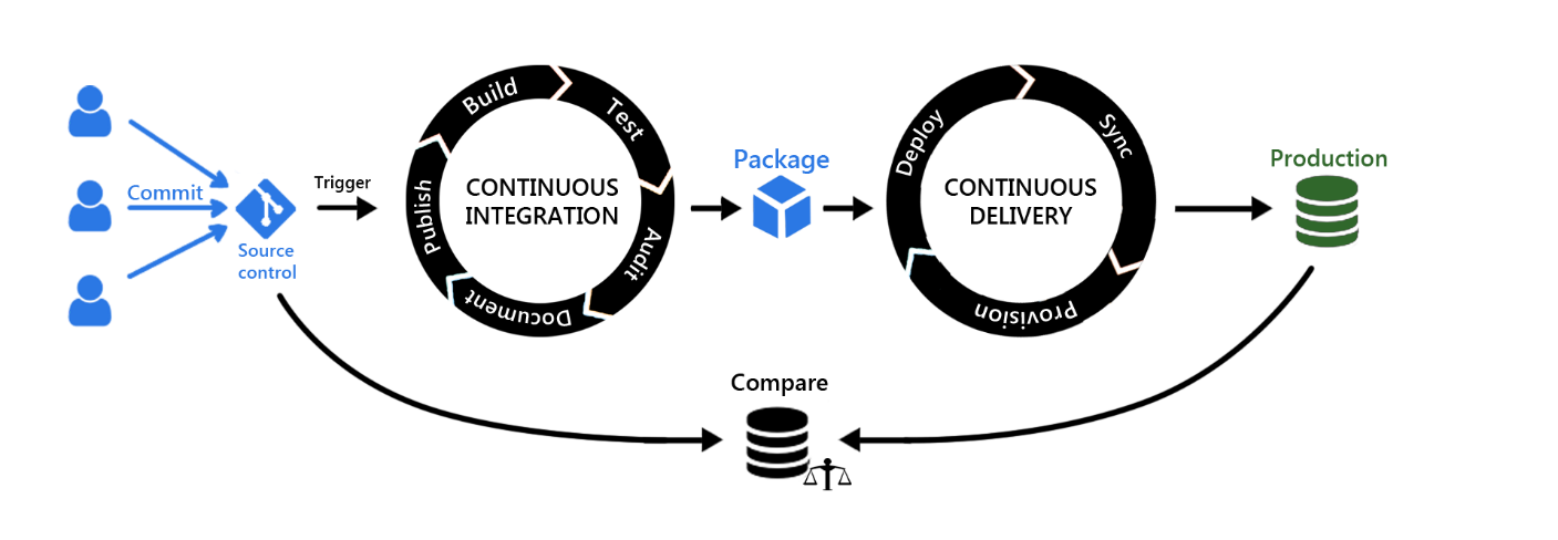 ApexSQL database DevOps continuous delivery workflow