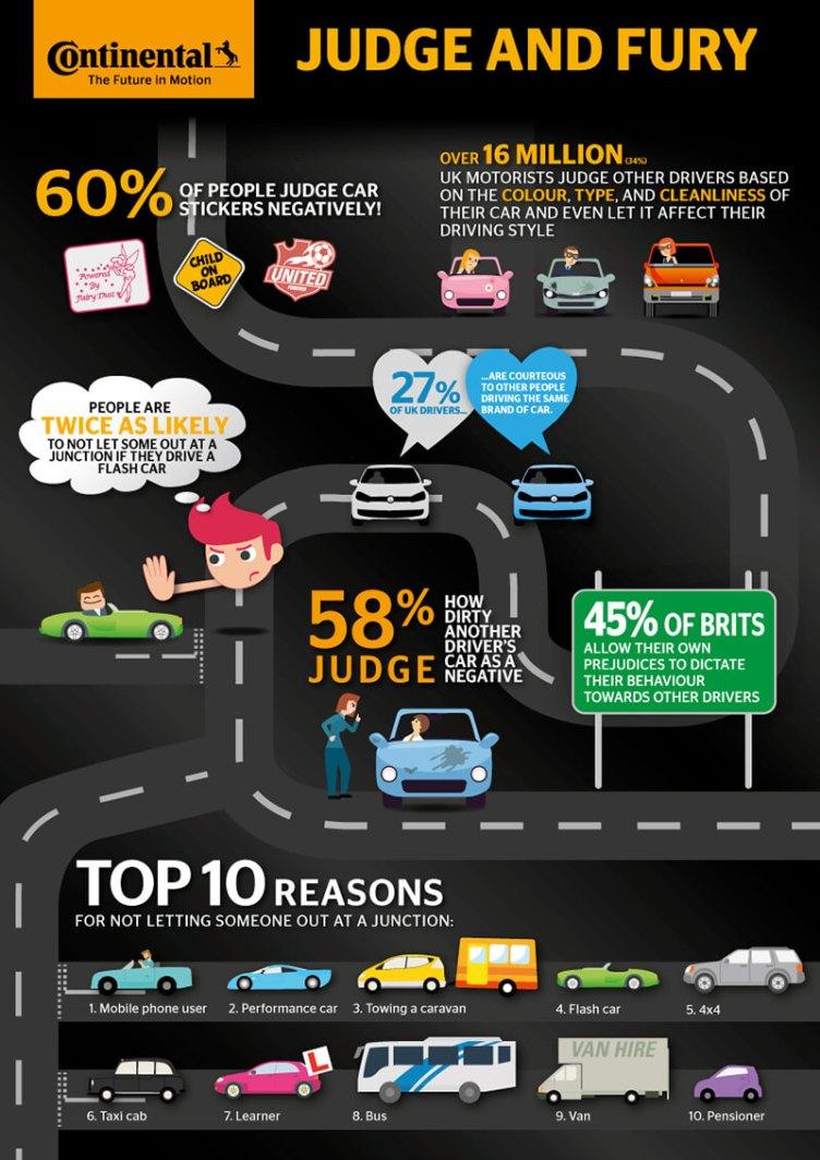 Driving survey