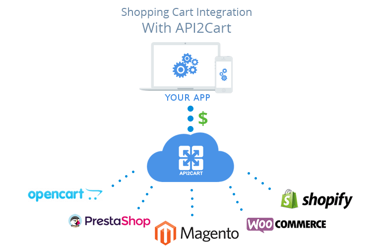 shopping cart integration with API2Cart
