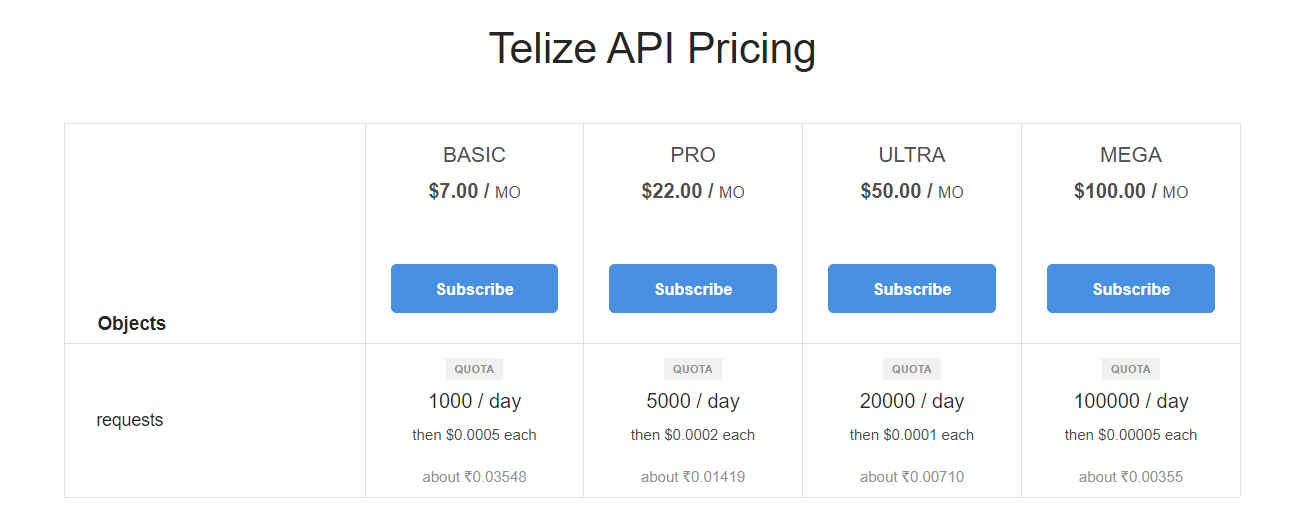 Geolocation API Pricing