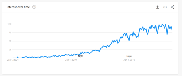 "The number of Google searches for the ""Rest API"" phrase, from 2004 to 2020, has been rising steadily"