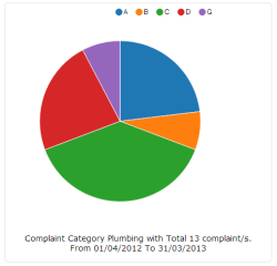 Sample Report of a Complaints raised in a particular category across various Buildings of the Apartment Complex