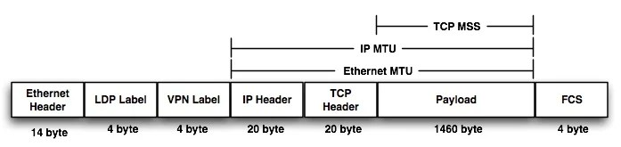 tcp three way handshake diagram bt junction box wiring ip mtu and mss missmatch - an evil for network performance | apnic blog