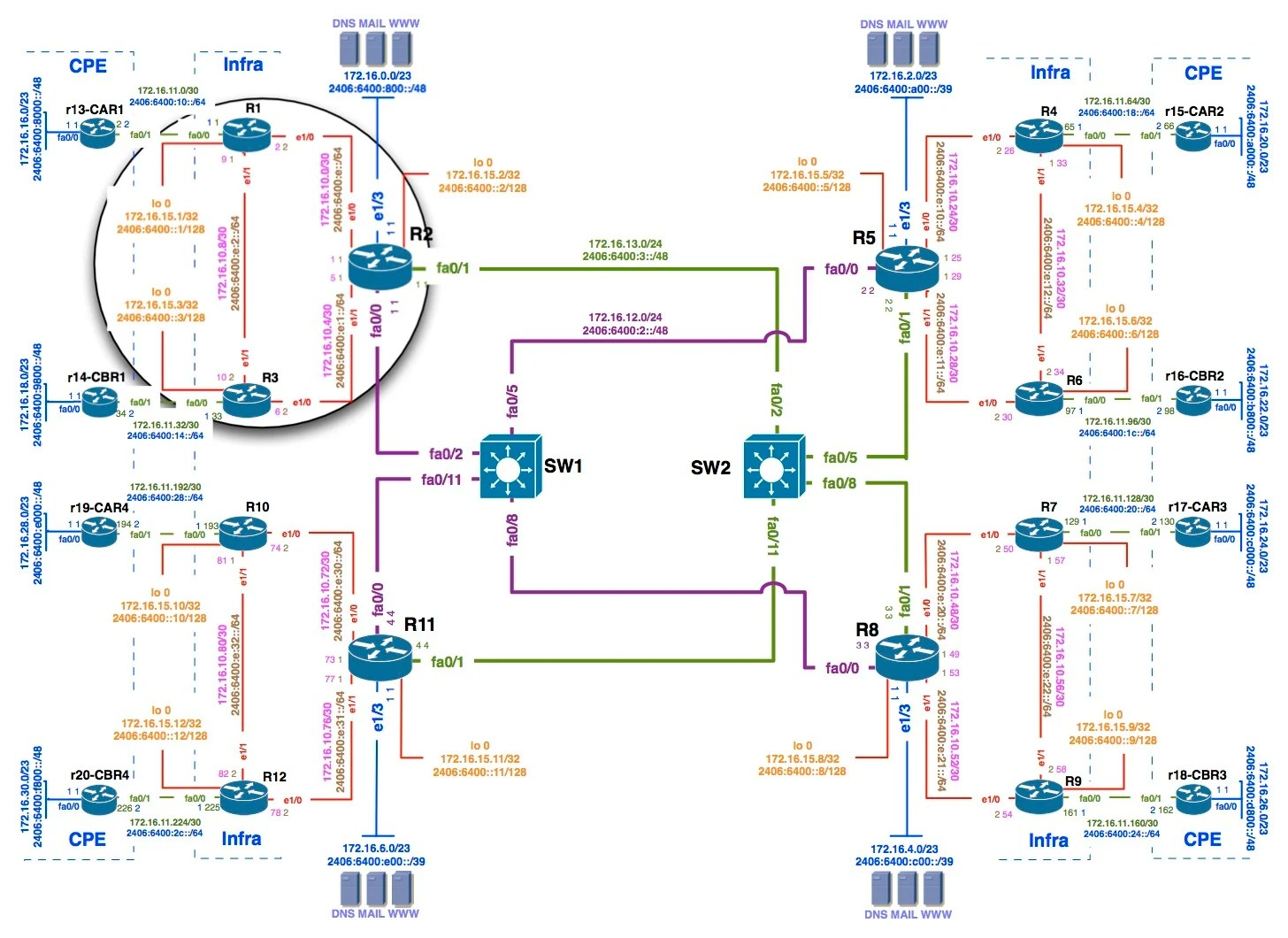hight resolution of lab topology s
