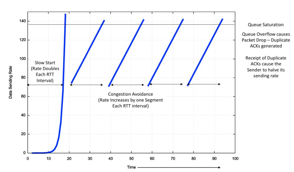 medium resolution of figure 3 ideal tcp reno flow control behaviour