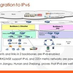 Telecom Network Diagram Microsoft Wiring For Ge Refrigerator Towards A Fully Connected Ipv6 In China Apnic Blog From Recent Presentation I Attended It Was Reported That The Number Of Users Covered By An Capable Reaches 90