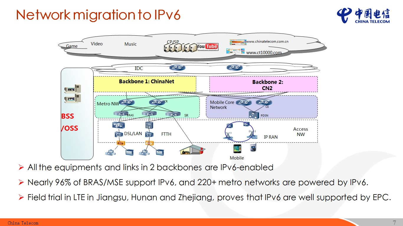 telecom network diagram microsoft wiring for a dimmer light switch towards fully connected ipv6 in china apnic blog from recent presentation i attended it was reported that the number of users covered by an capable reaches 90