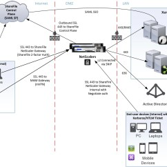 Citrix Netscaler Diagram Wiring Redarc Dual Battery System Sharefile Sso With Xenmobile And Appdelivery