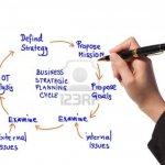 Strategic Planning in Managing Information