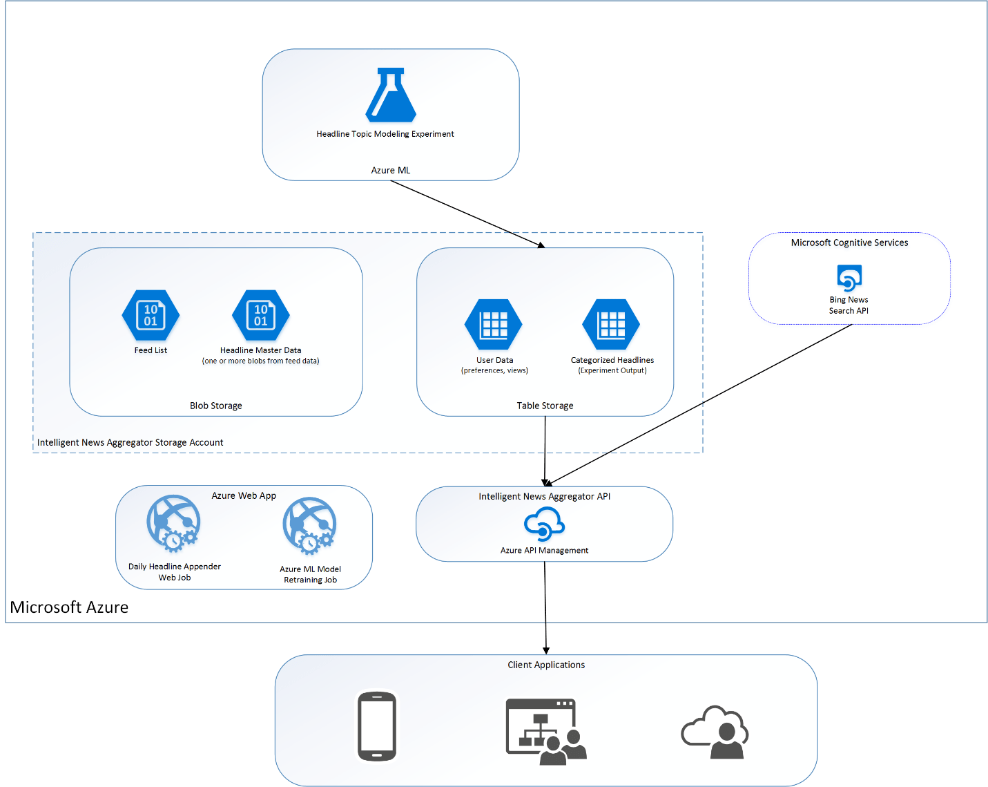 A News Aggregator Built With Azure Machine Learning For A Federal Client
