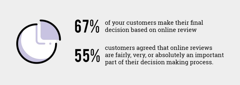 Statistics that show online reviews are important and influence customer decisions