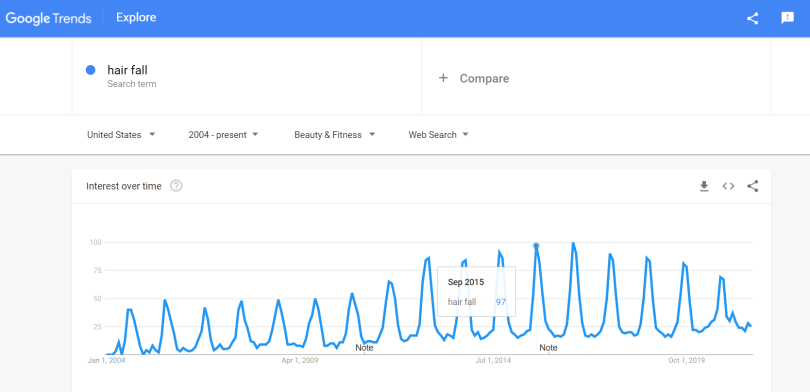 Google Search Trend for hair fall
