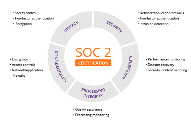 SOC2_Circle