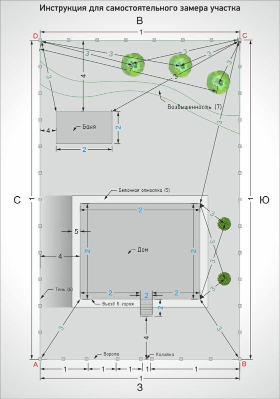 Инструкция обмеров участк