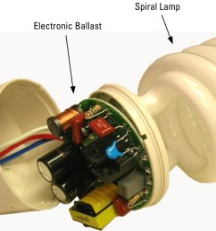 amazing what is a compact fluorescent ballast architect design lighting with fluorescent lamp choke [ 2253 x 1393 Pixel ]