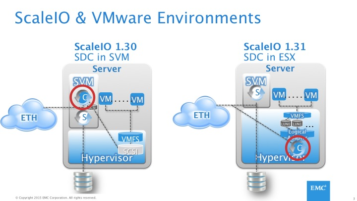 emc data diagram car trailer plug wiring scaleio and the vmkernel architecting it problem with implementing in esxi is that all traffic from guest vms either as sdc or sds has to traverse internal ip stack