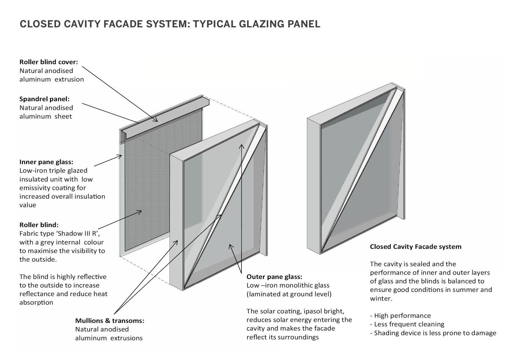 energy efficient curtain wall
