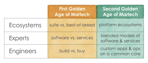 Martech Trends: Ecosystems, Experts, and (Citizen) Engineers