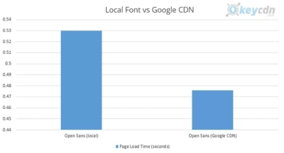 Opens Sans - local hôte vs Google CDN
