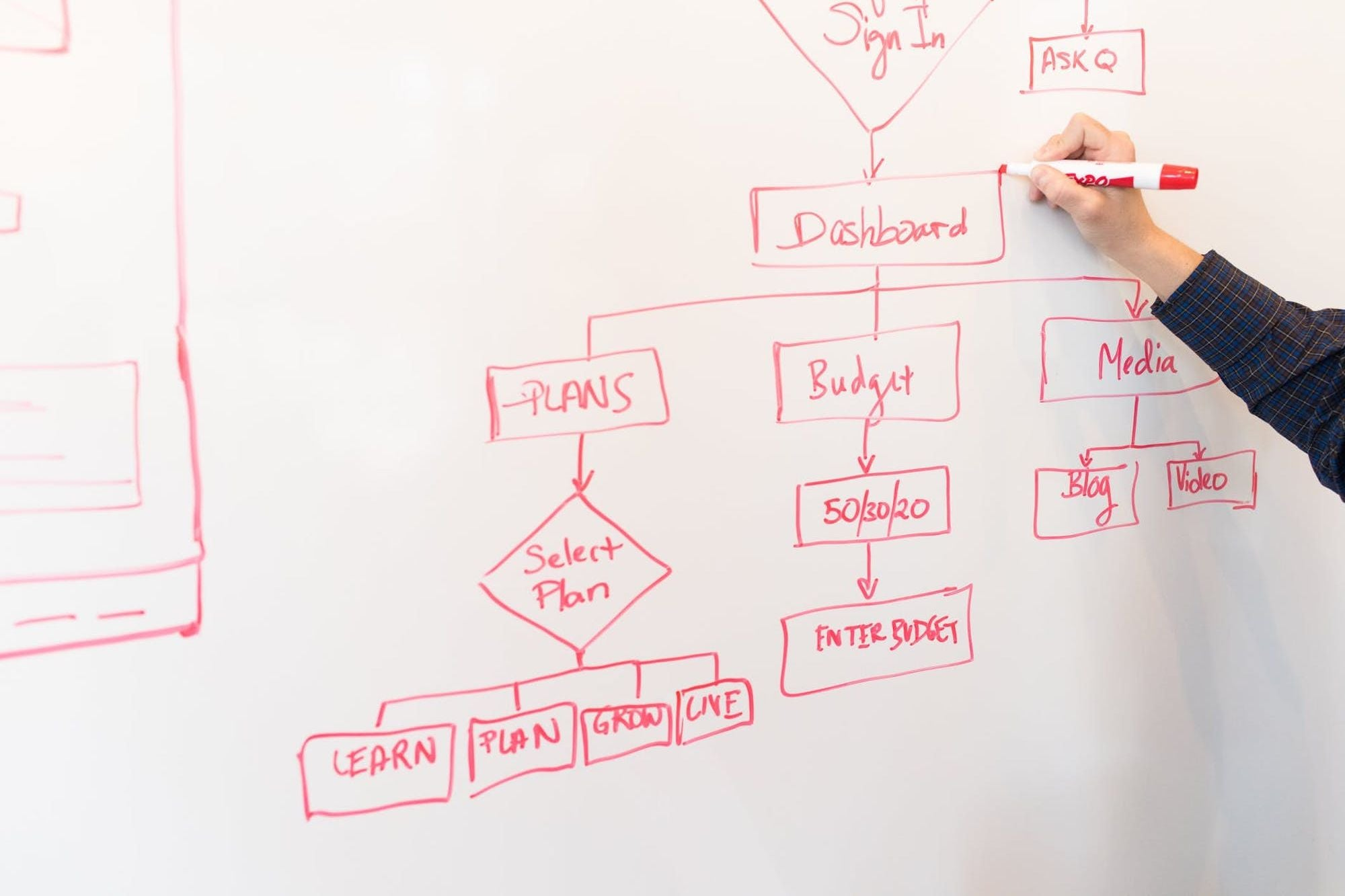 Need a Virtual Whiteboard? This Top-Rated Flowchart Tool Is Great for Working Remotely.