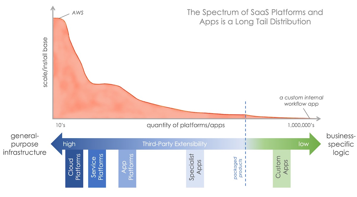 SaaS Platforms and Apps as a Long Tail