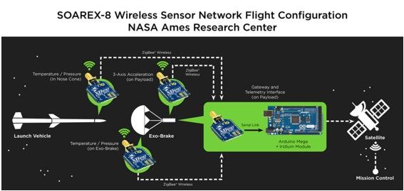 nasaxbee La NASA usa Arduino y Xbes para devolver naves a la Tierra