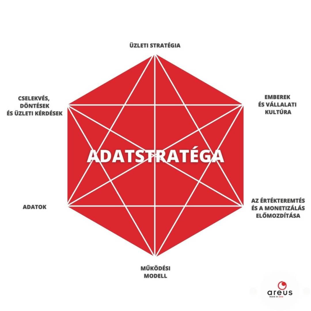 Adatstratéga bemutatása infografikán