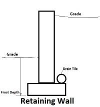 Retaining Wall Footing Depth