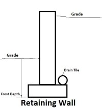 Retaining Wall Footing Depth - Photos Wall and Door ...
