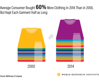 sustainable fast fashion