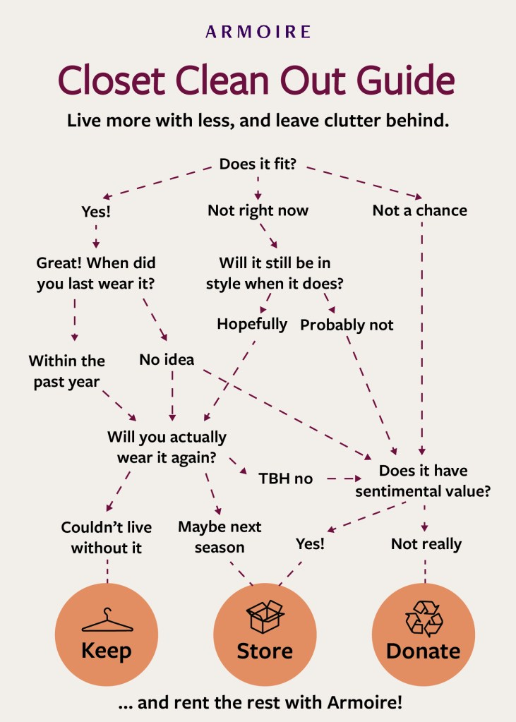 Closet Clean Out Guide