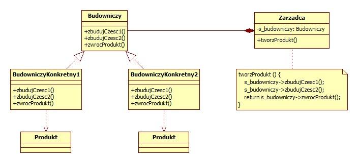 Wzorzec Budowniczy C++/Qt