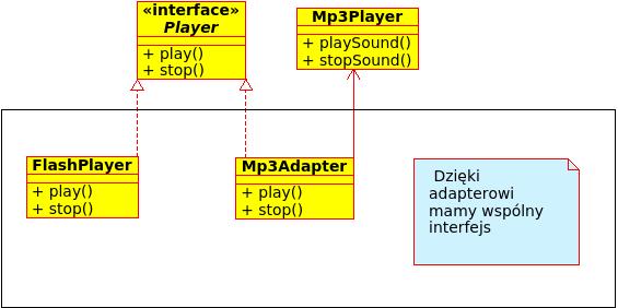 Wzorzec Adapter C++/Qt
