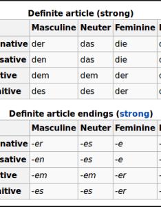 German definite articles chart also starting an intensive course art of memory blog rh blogtofmemory